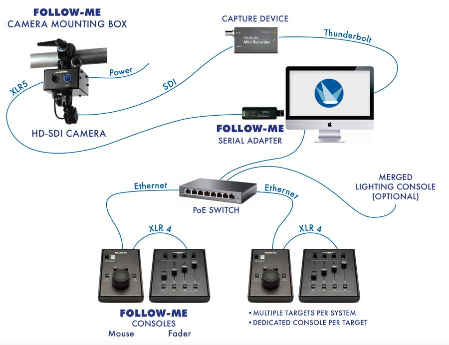 A typical Follow-Me System Set UP